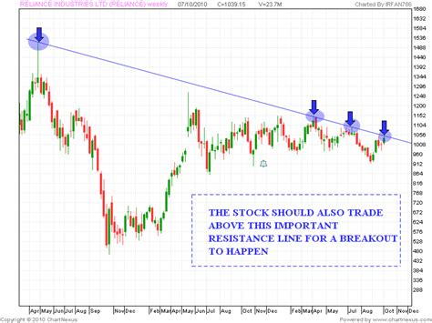 cup and handle pattern in nifty stock market chart analysis reliance industries with a