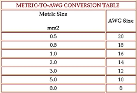 Similiar wire size conversion chart keywords wire size in wiring diagram vs awg pelican parts keyboard keysfo Image collections