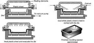 vaccum forming process mechanciatech