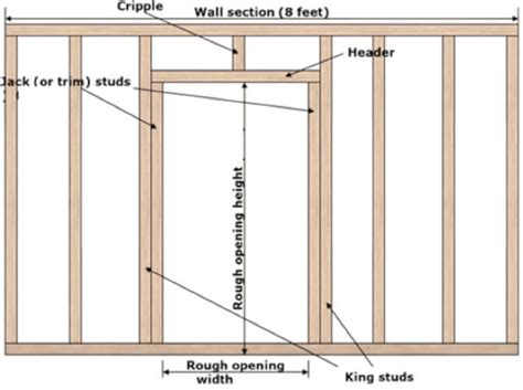 Framing Shed Door by How To Install A Window Or Service Door In Your Shed