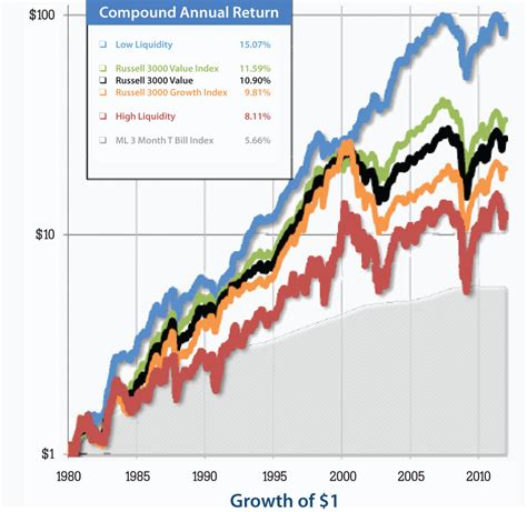 Value Investing Today value investing interesting style factor research on