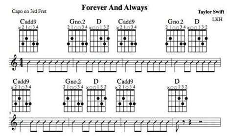 strumming pattern theory 423 best images about guitar lessons from hubpages on