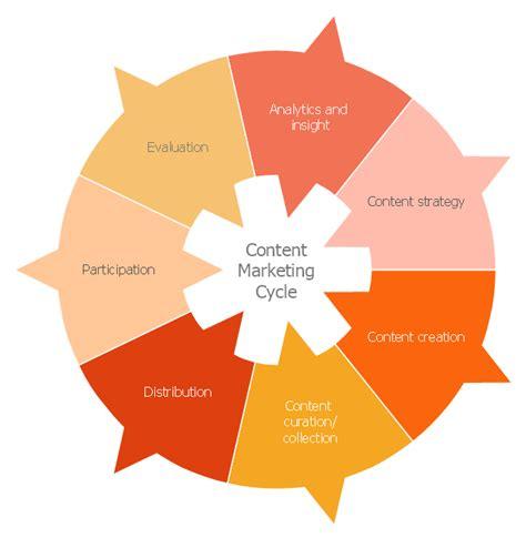 marketing cycle diagram cycle analysis ring chart national preparedness