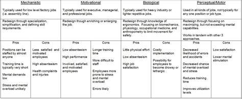 design is job 10 job design psych 484 work attitudes and job