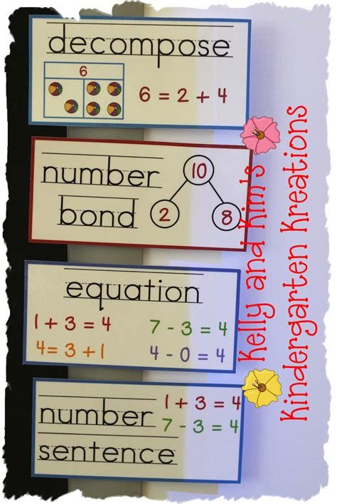 math talk math word wall  important math vocabulary  visuals  young learners math