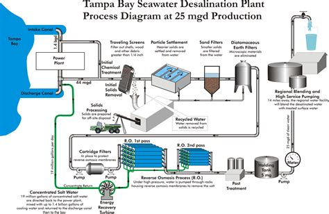 Another One Shipped To Rehab by Ta Bay Seawater Desalination Plant Flow Diagram