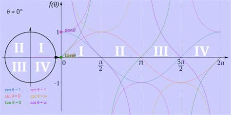 trigonometry theorems formula rules  worksheets