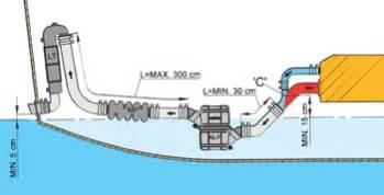 Sailboat Exhaust System Design Abc Powermarine Vetus Boat Equipment