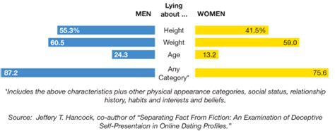 8 Out Of Ten Daters Lie For by A Profile Of Profiles Nytimes