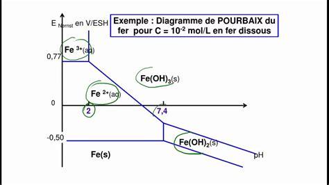 diagramme potentiel ph du zinc pourbaix 2016