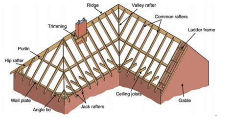 Pitched Roof Framing Pitched Roof Roof