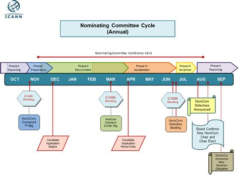 nominating committee guidelines 2015 icann