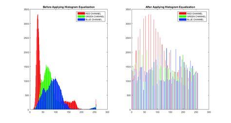 color processing color histogram equalization matlab code image processing