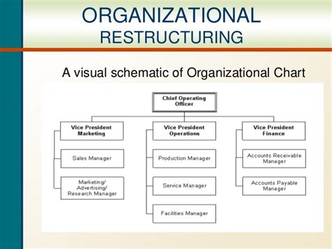 Organizational Structure In A Family Business Durdgereport492 Web Fc2 Com Department Restructure Template