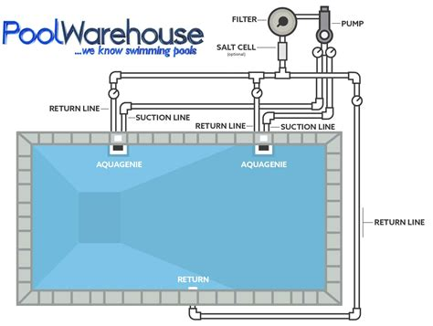 Swimming Pool Plumbing Layout by Swimming Pool Kit Plumbing Pool Warehouse