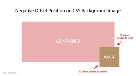 background position negative offset position on css background image html