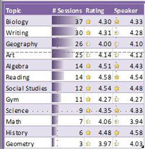 Memanfaatkan Excel Untuk Analisis Statistik By Syamsul Hadi dasbor interaktif menggunakan powerpoint dan excel