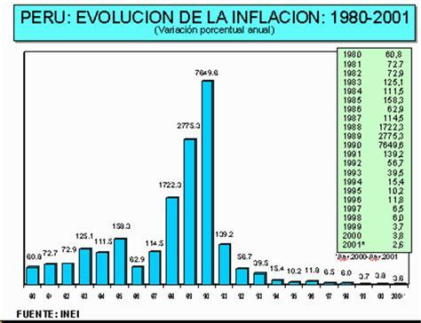 inflacion caba en 2016 tasa de inflacion informacion leydi lozano chavez inflaci 243 n en el per 250 1985 2012