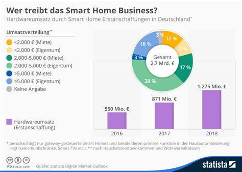 Smart Home Anbieter Vergleich by Smart Home Anbieter Der Smarthomecontroller Bosch