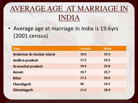 Average Mba Age In India by Marriage In Hindu Society