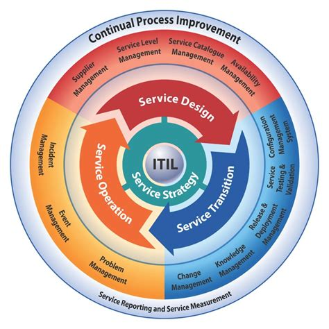 itil diagram itil v3 explained robert jr graham