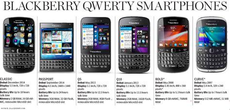 reset blackberry touch screen change screen blackberry bold 9900 filedrink