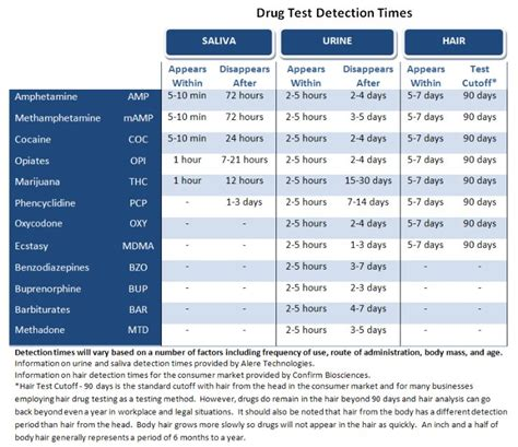 droga test urine test detection times