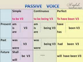 learn read enjoy grammar passive voice