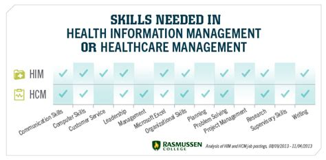 Mba In Healthcare Management Nc by Healthcare Management Salary Defenderauto Info