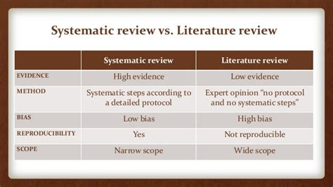 Meta Analysis Vs Review Of Literature by Systematic Review And Meta Analaysis Course Part 1