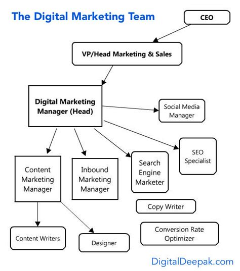 Responsibility Of Mba Marketing by Digital Marketing Career Opportunities In India