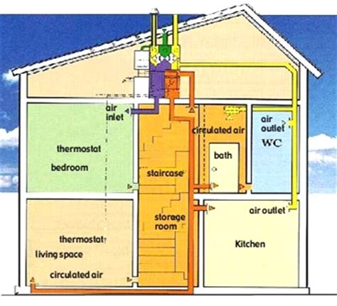 Cheap Floor Plans space heating