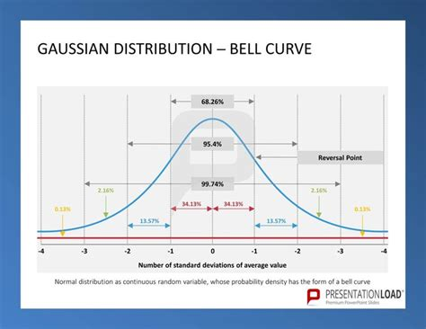 bell curve powerpoint template gaussian distribution bell curve six sigma