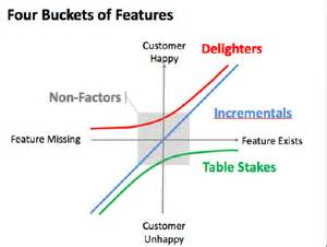 xu cui 187 table stakes incrementals and delighters