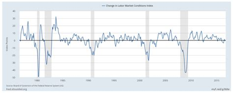 section 1 labor market trends employment trends weakening 14 must see charts for