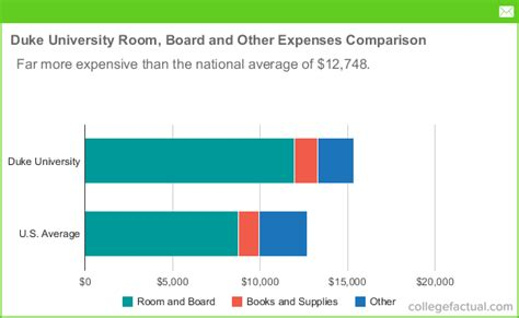 how to pay for room and board duke room board costs dorms meals other expenses