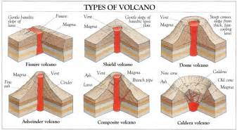 different types of volcanoes ellaworme