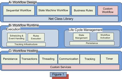 workflow foundation 4 5 tutorial overview of windows workflow foundation architecture