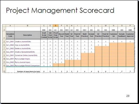 Project Management Scorecard Template by Study Team Development Of Simulation Based