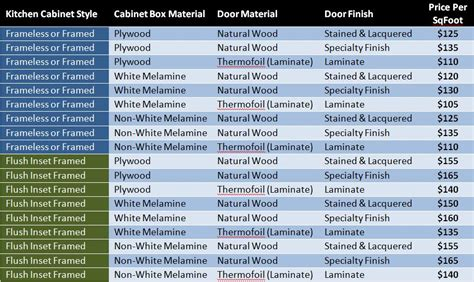 Pricing Of Cabinetry