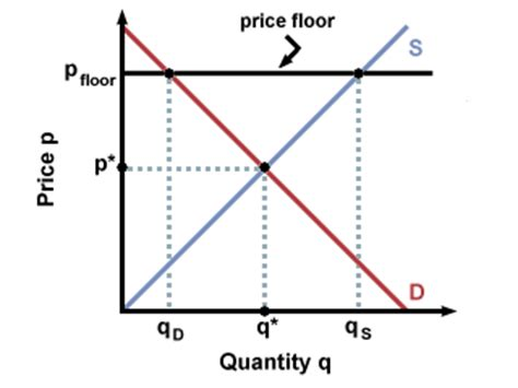 Price Floor Graph by Sparknotes Equilibrium Government Intervention With Markets