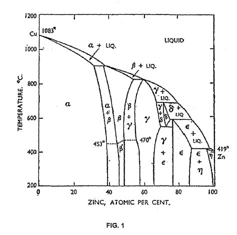 patent us20080202653 extrusion of a metal alloy containing copper and zinc patents