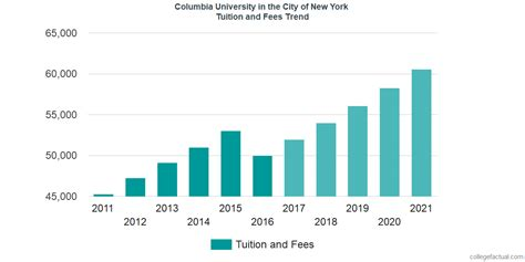 New York Fees For Mba by Columbia In The City Of New York Tuition And
