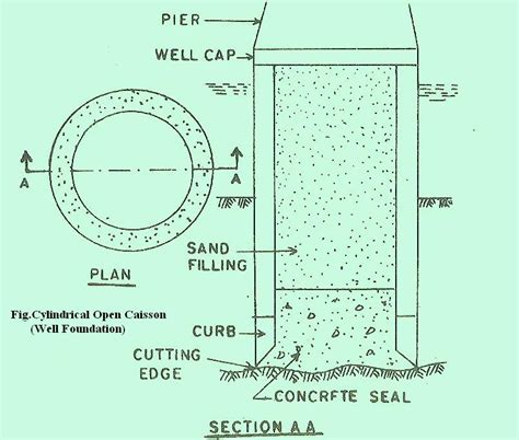 design criteria of well foundation caissons types of caissons the construction civil