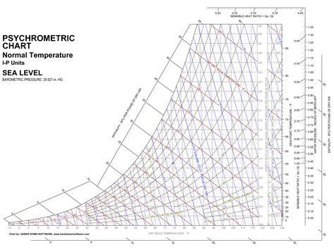 comfortable water temperature printable psychrometric chart งานสอน pinterest