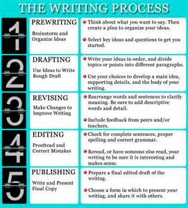 My Writing Process Essay by Writing Process Nona Barker Edtech Learning Log