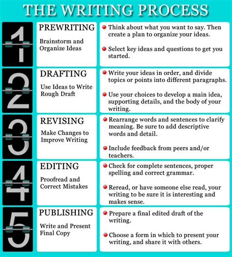 Essay On The Writing Process by Writing Process Nona Barker Edtech Learning Log