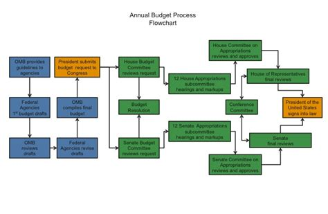 federal budget process flowchart apgovernment2013 budget process