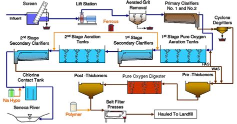 wastewater process flow diagram wastewater treatment process flow diagram www pixshark