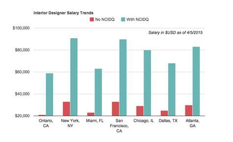 How Much Do Interior Designers Make Per Hour by Emejing Home Designer Salary Ideas Senior Interior